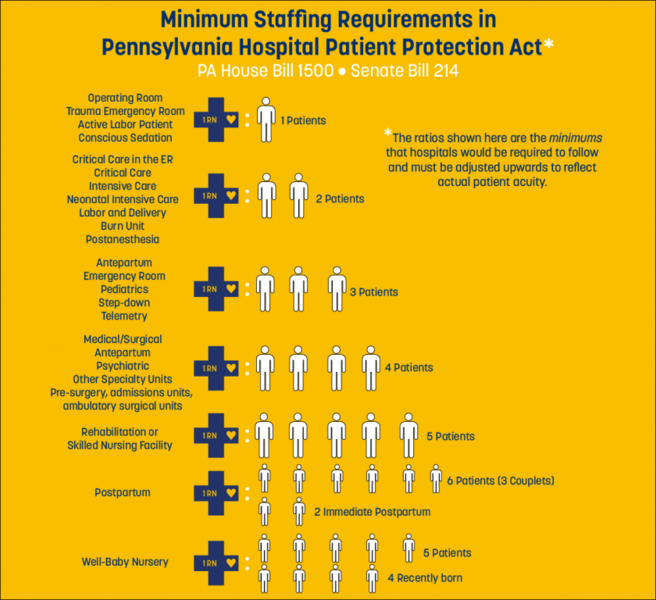 Infographic showing minimum staffing requirements in Pennsylvania Hospital Patient Protection Act