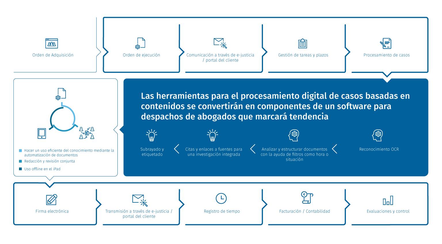 de mandatos hasta el procesamiento digital de casos