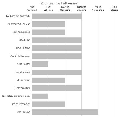 Your team vs Full survey