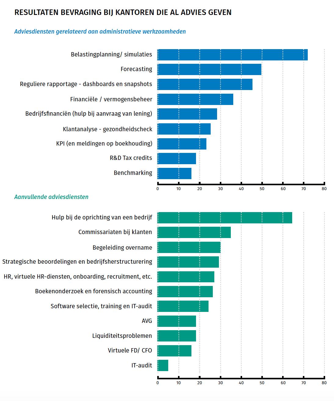 Resultaten onderzoek