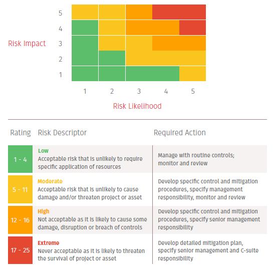 Risk Assessment Matrix - Risk Impact & Likelihood