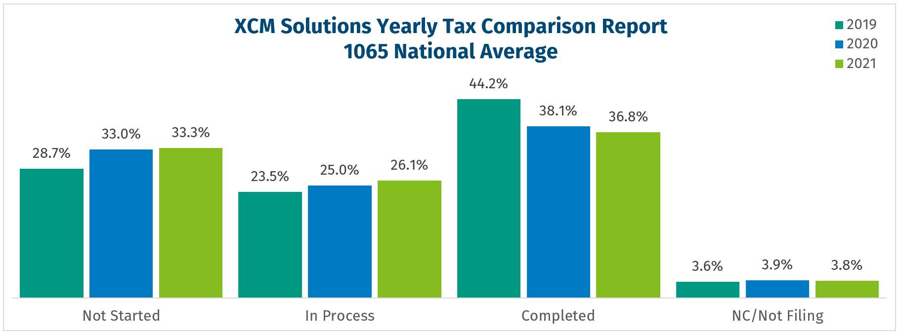 National Filing Pace - 1065 three year comparison