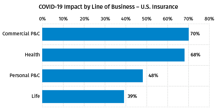 COVID-19 Impact by Line of Business – U.S. Insurance -June 2020