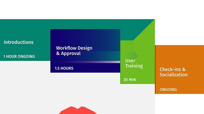 graphic showing EM implementation