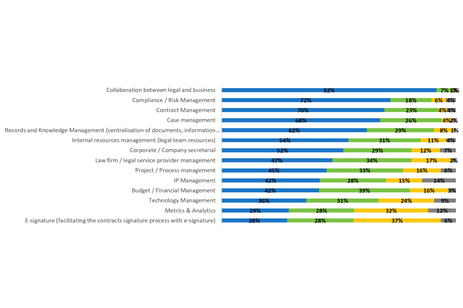 Improvements most urgently needed in legal departments