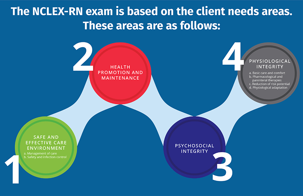The NCLEX-RN Exam i based on the clienc needs areas