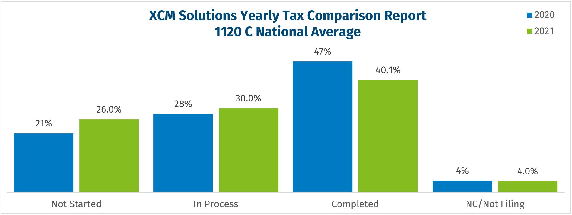2021 tax season filing data for 1120-C returns as of 08-15-2021