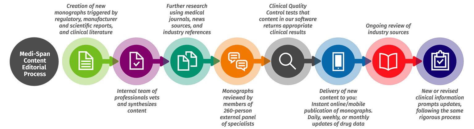 graphic of Medi-Span editorial process