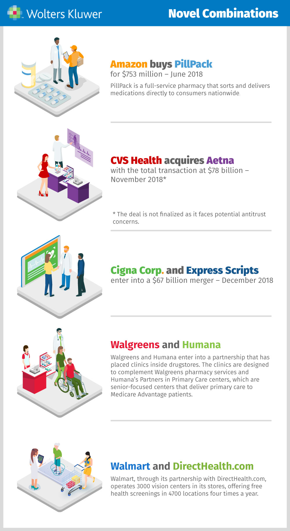 Novel Healthcare Combinations